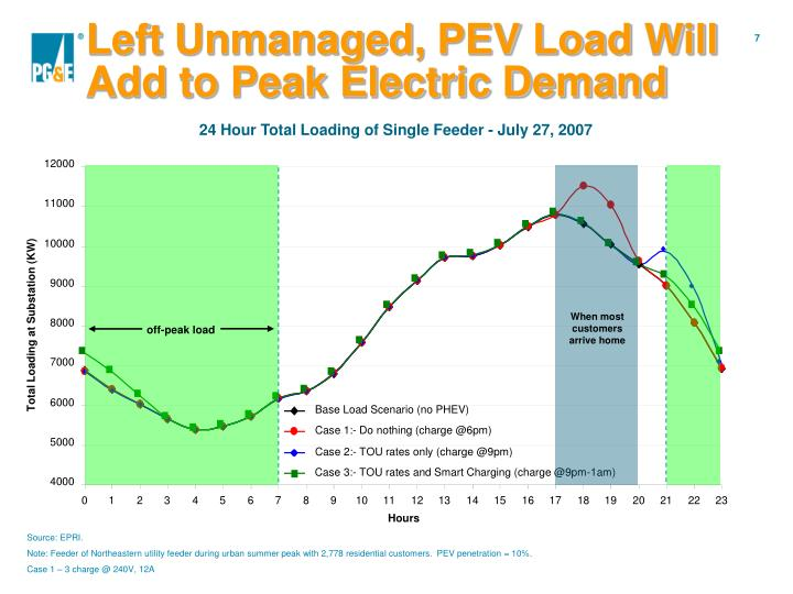 Left Unmanaged, PEV Load Will