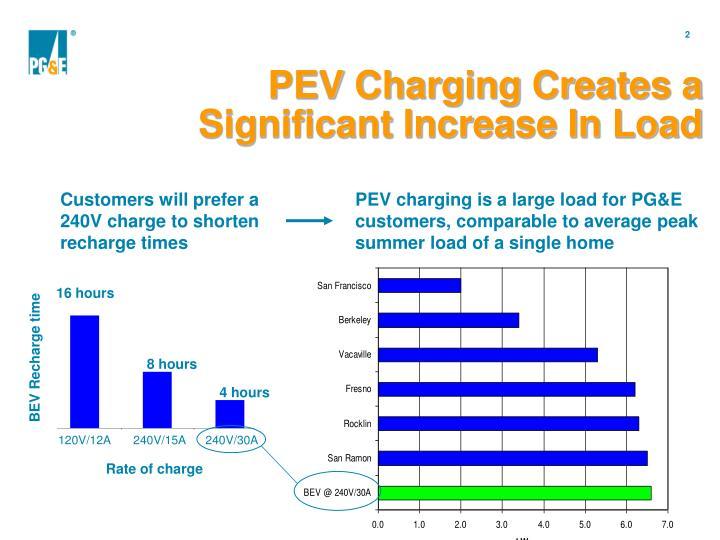 PEV Charging Creates a