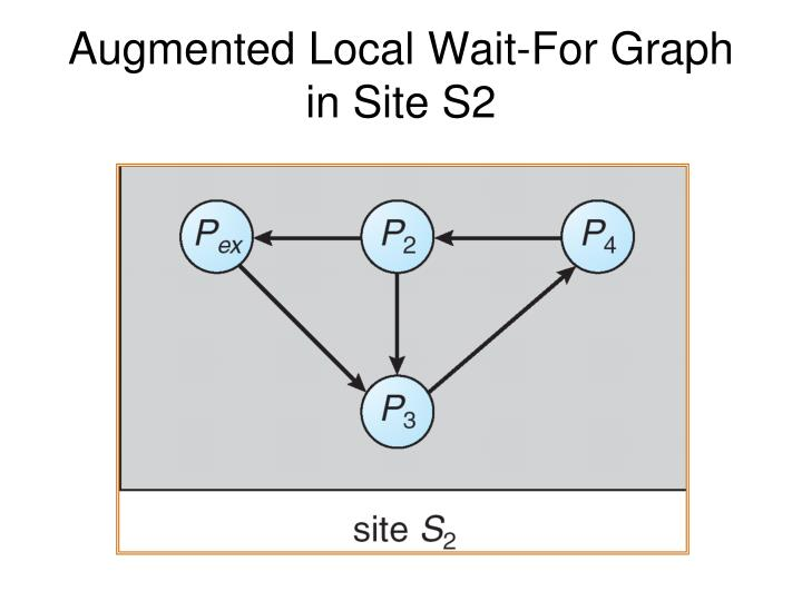Augmented Local Wait-For Graph in Site S2