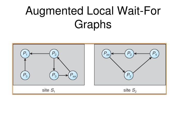 Augmented Local Wait-For Graphs