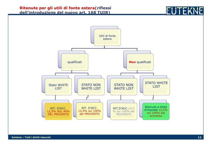 Ritenute per gli utili di fonte estera(