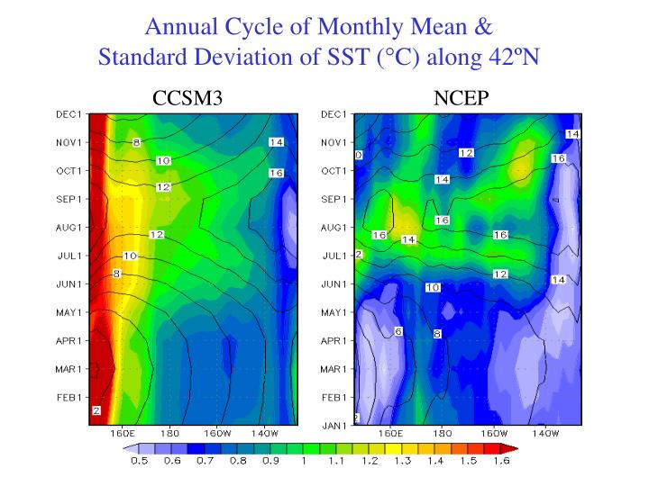Annual Cycle of Monthly Mean &