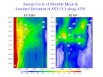 annual cycle of monthly mean standard deviation of sst c along 42 n