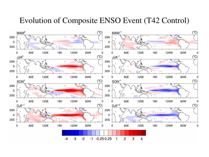 Evolution of Composite ENSO Event (T42 Control)