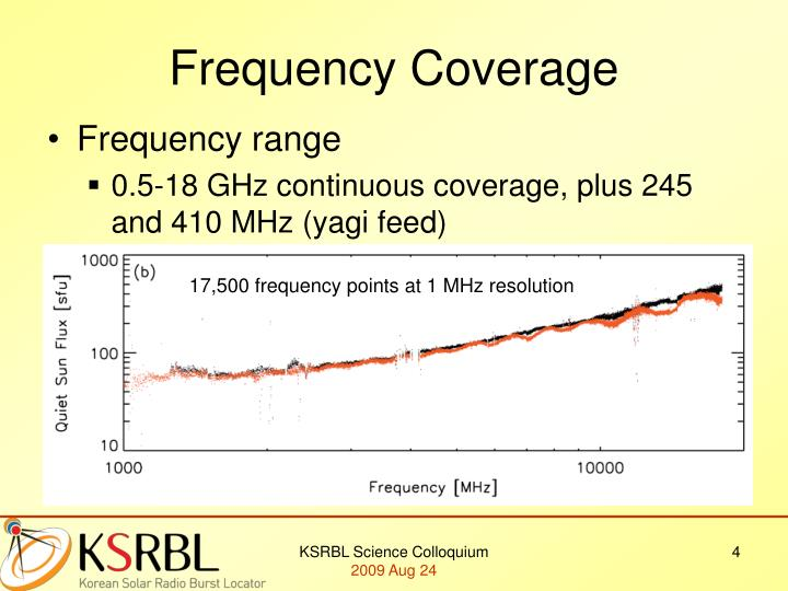 17,500 frequency points at 1 MHz resolution
