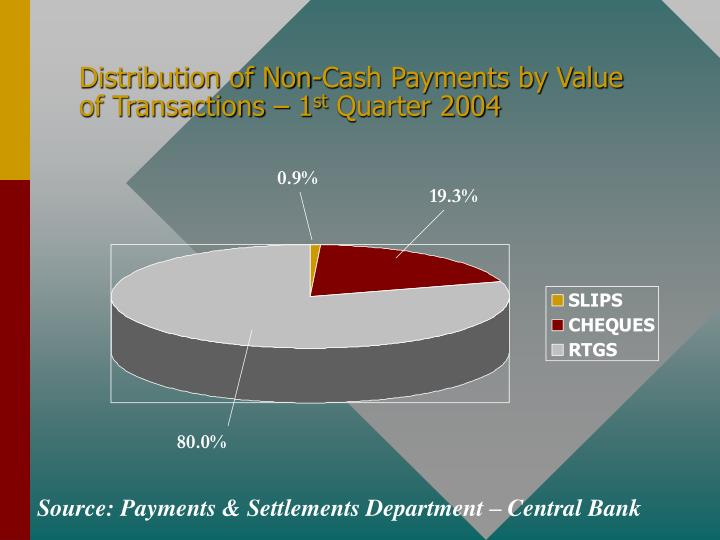 Distribution of Non-Cash Payments by Value of Transactions – 1