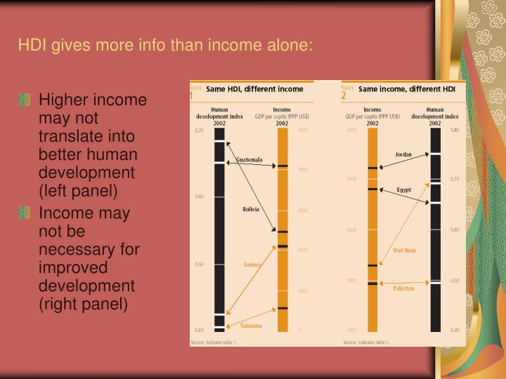 HDI gives more info than income alone: