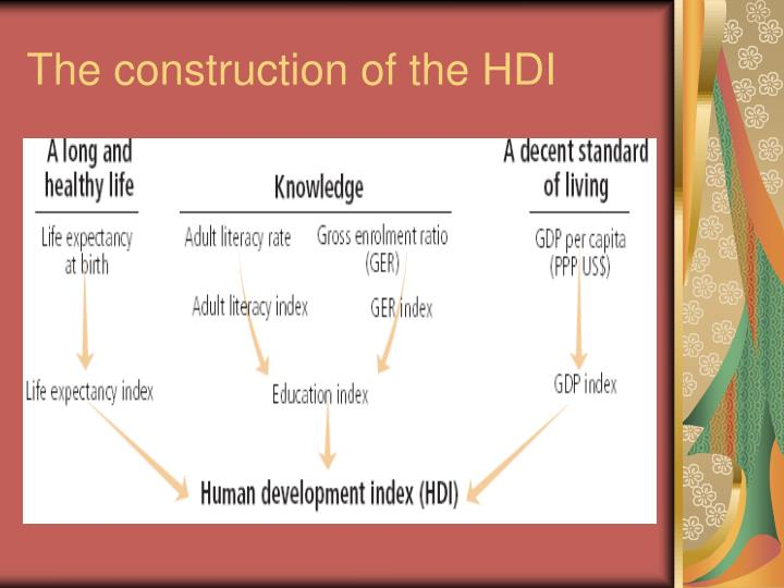 The construction of the HDI