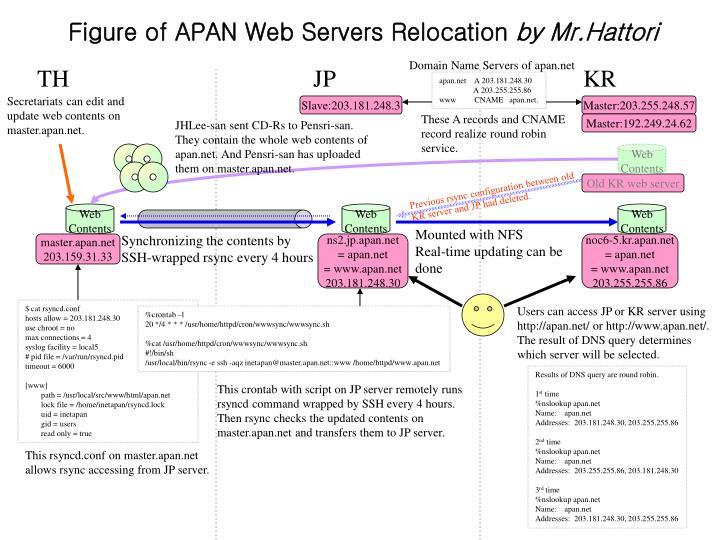 Figure of APAN Web