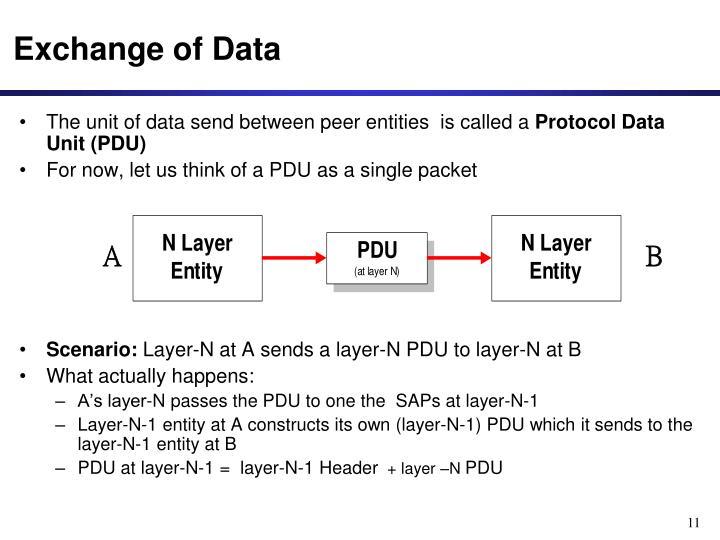Exchange of Data