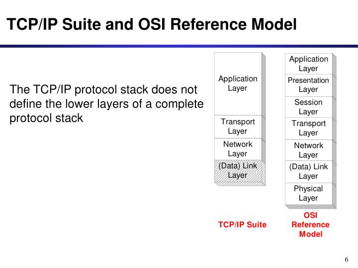 TCP/IP Suite and OSI Reference Model