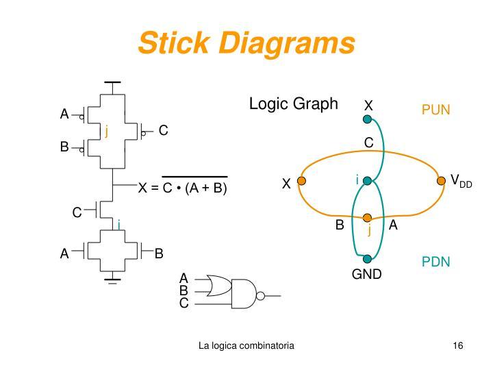 Stick Diagrams