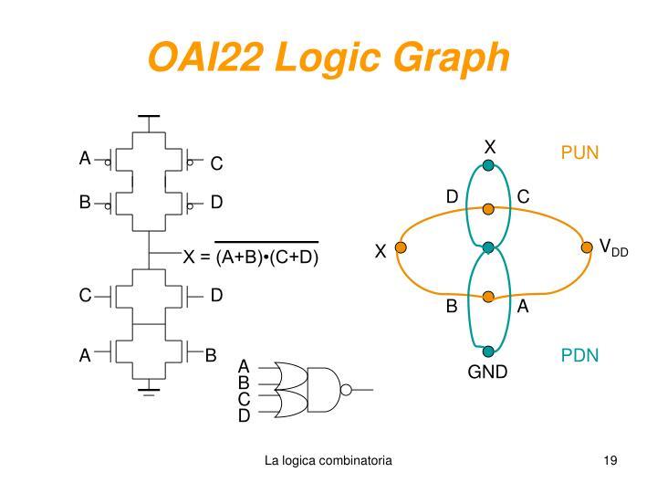 OAI22 Logic Graph