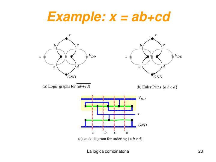 Example: x = ab+cd