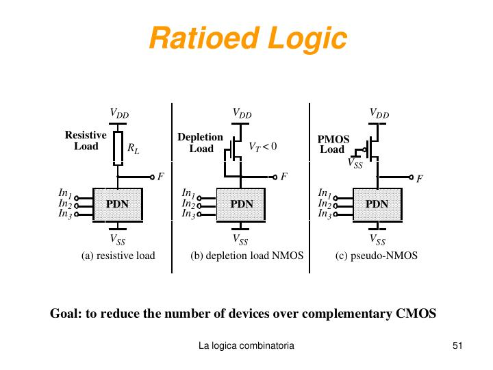 Ratioed Logic