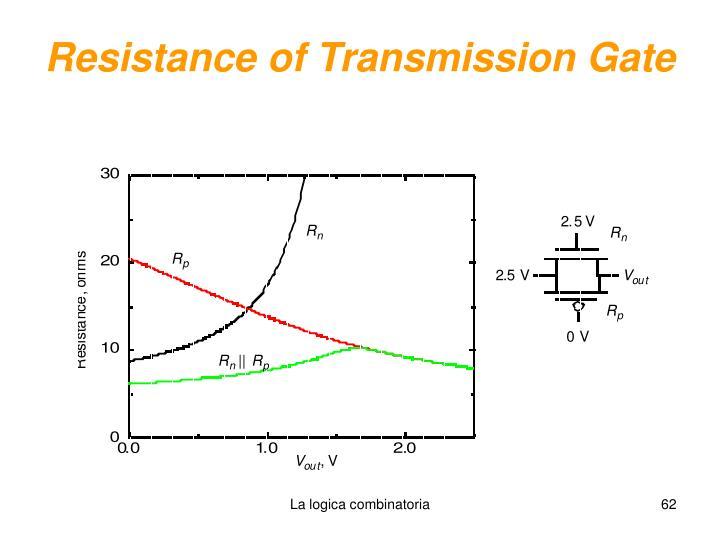Resistance of Transmission Gate