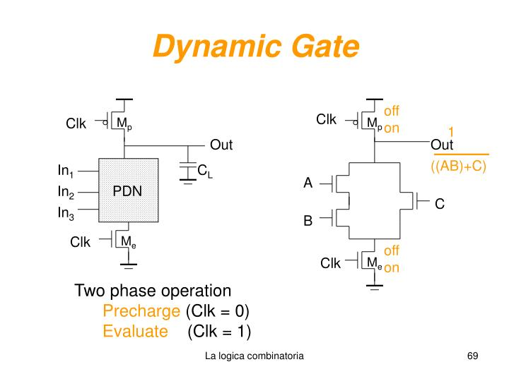 Dynamic Gate