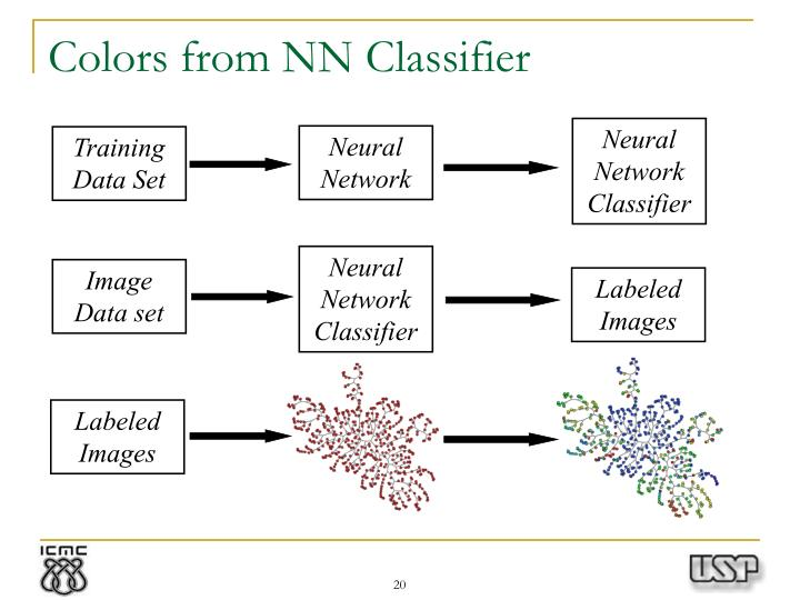 Colors from NN Classifier