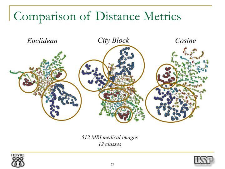Comparison of Distance Metrics