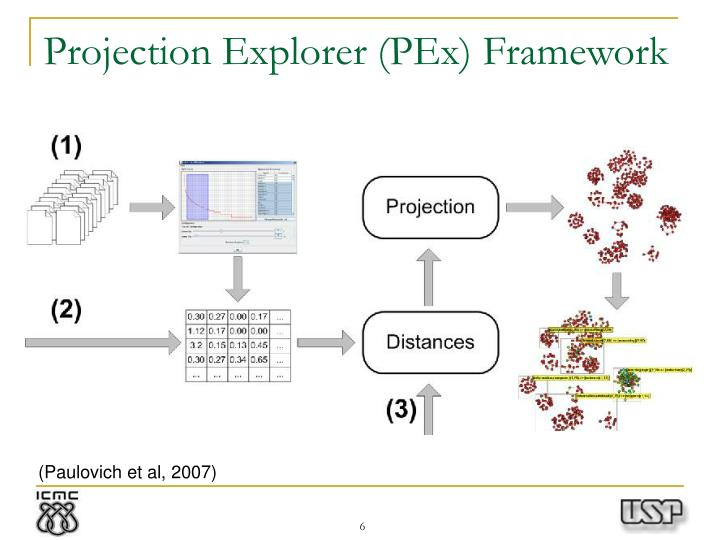 Projection Explorer (PEx) Framework