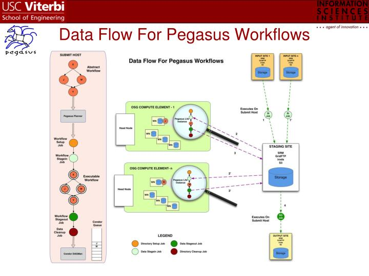 Data Flow For Pegasus Workflows