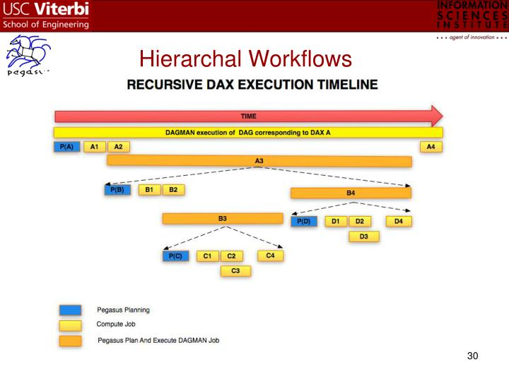 Hierarchal Workflows