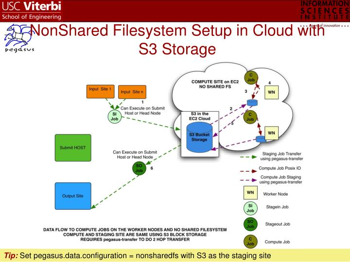 NonShared Filesystem Setup in Cloud with S3 Storage