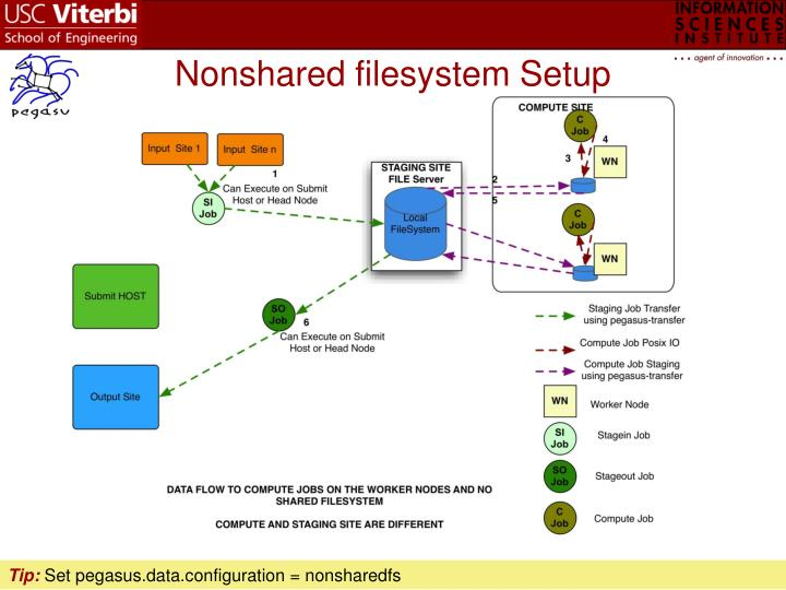 Nonshared filesystem Setup