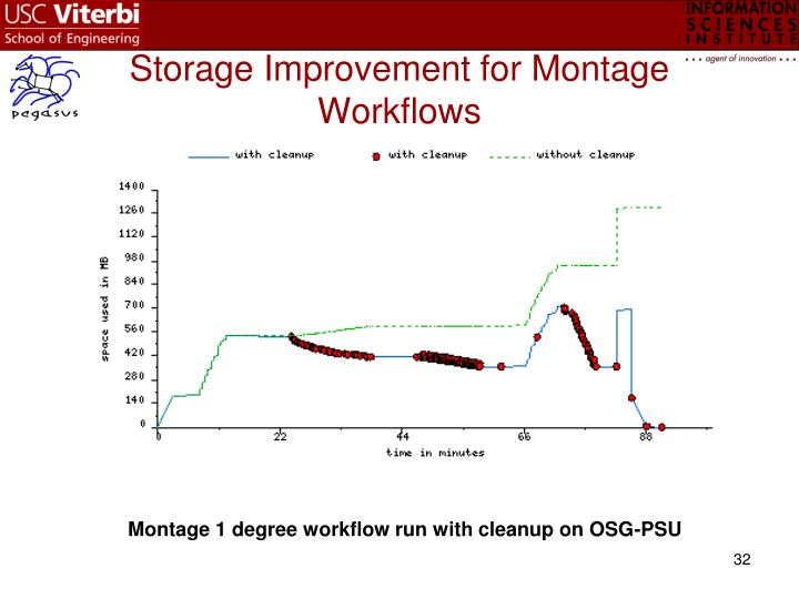 Storage Improvement for Montage Workflows