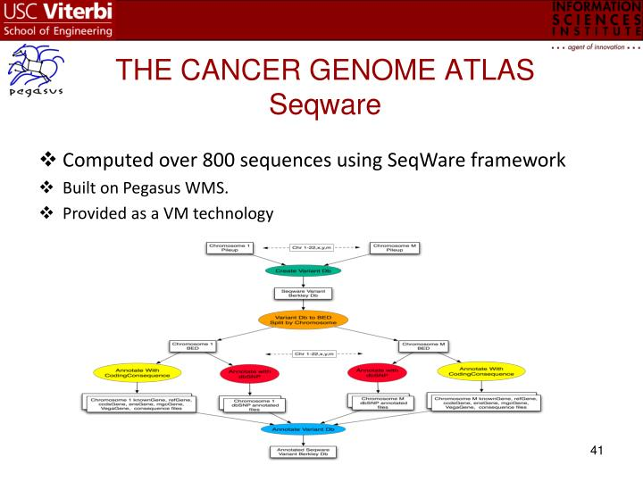 THE CANCER GENOME ATLAS Seqware