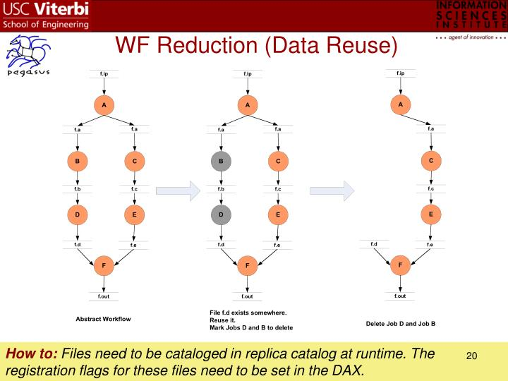 WF Reduction (Data Reuse)