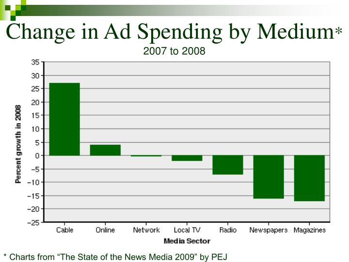 Change in Ad Spending by Medium