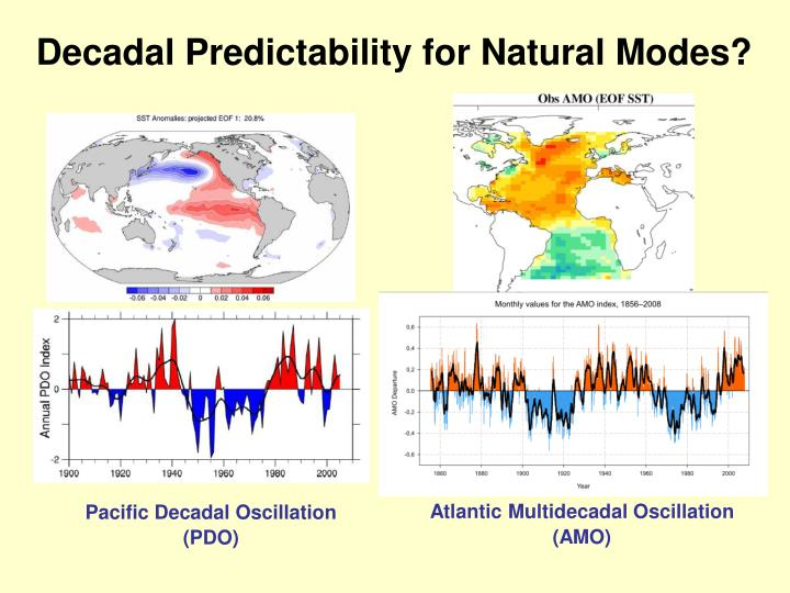 Decadal Predictability for Natural Modes?