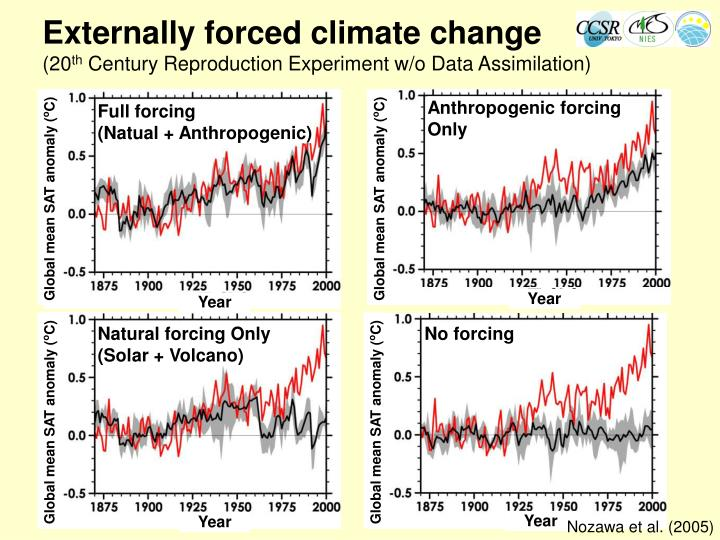 Anthropogenic forcing