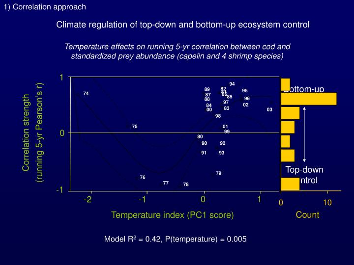 1) Correlation approach