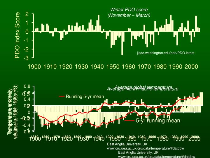 Average North Pacific temperature
