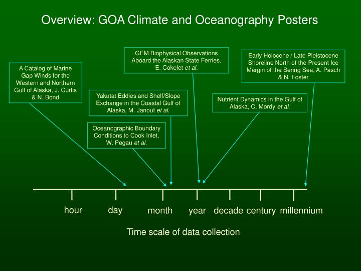 Overview: GOA Climate and Oceanography Posters