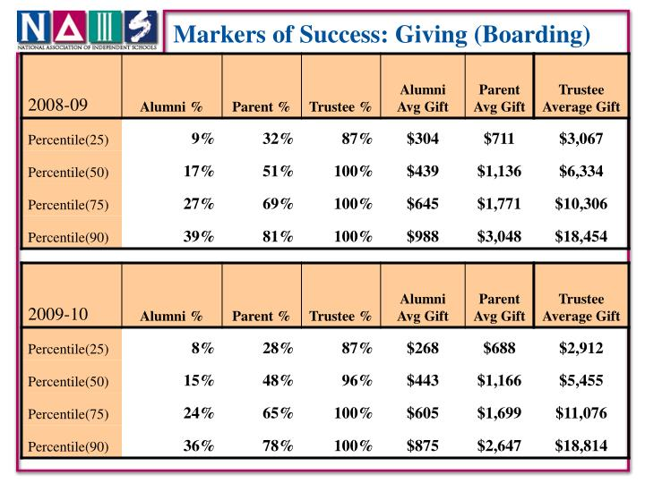 Markers of Success: Giving (Boarding)
