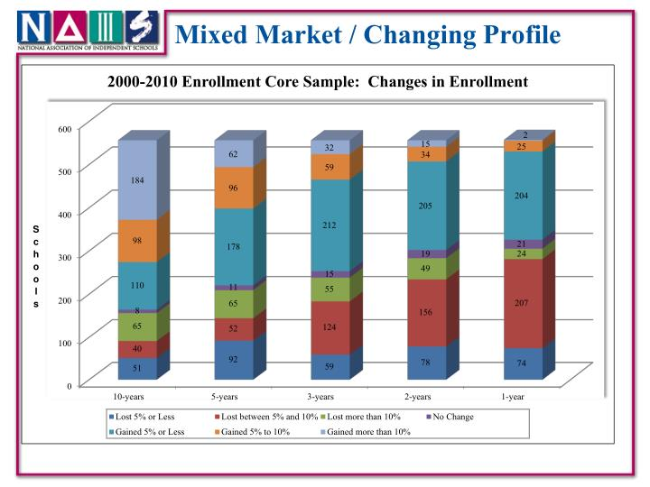 Mixed Market / Changing Profile