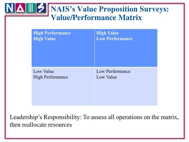 NAIS's Value Proposition Surveys:
