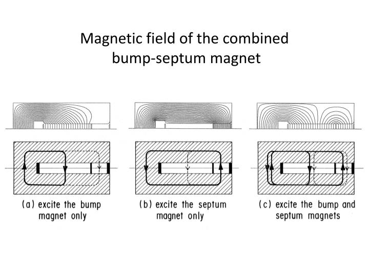 Magnetic field of the combined
