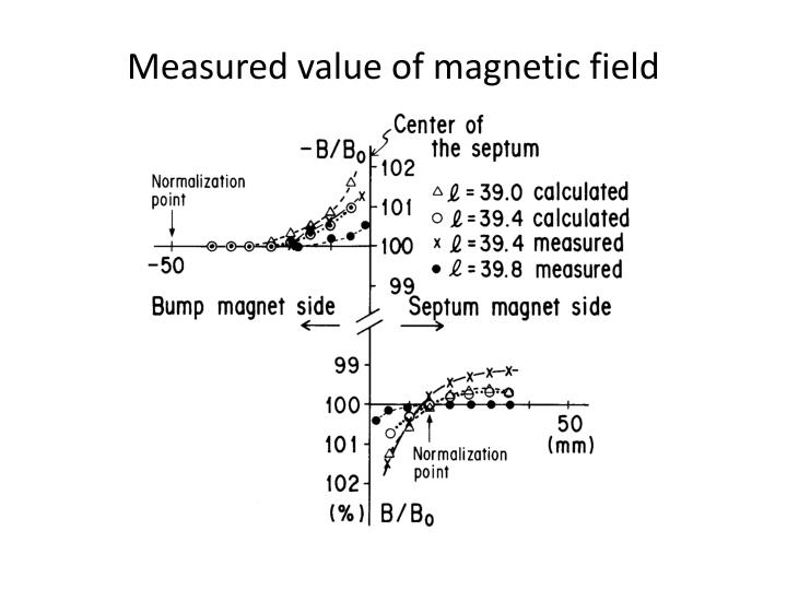 Measured value of magnetic field