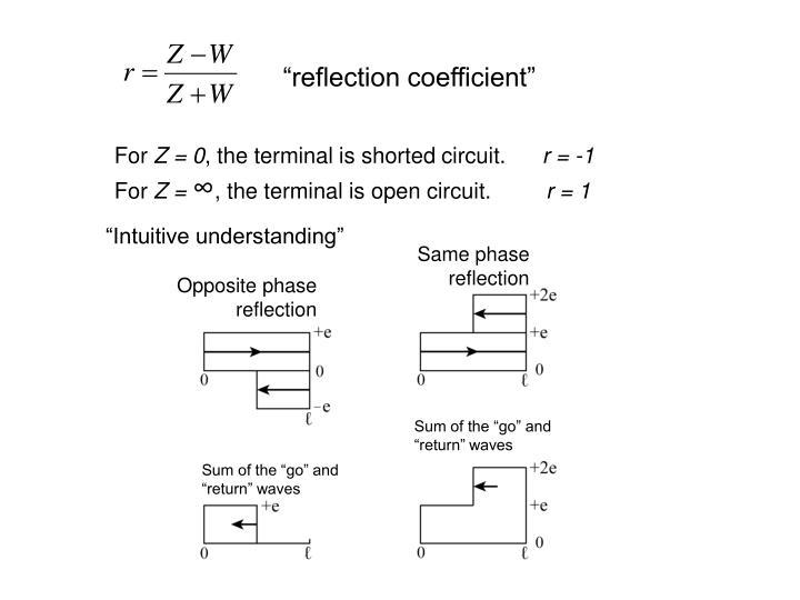 """reflection coefficient"""