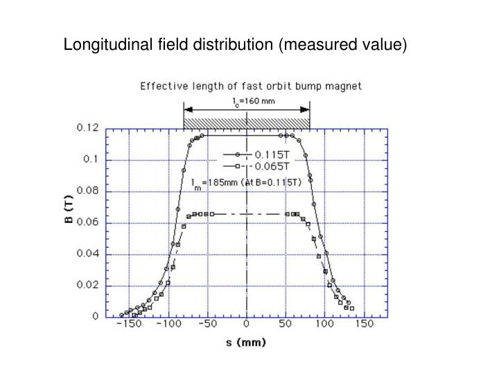 Longitudinal field distribution (measured value)