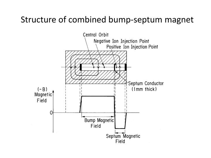 Structure of combined bump-septum magnet