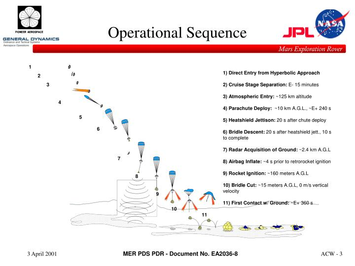 Operational Sequence