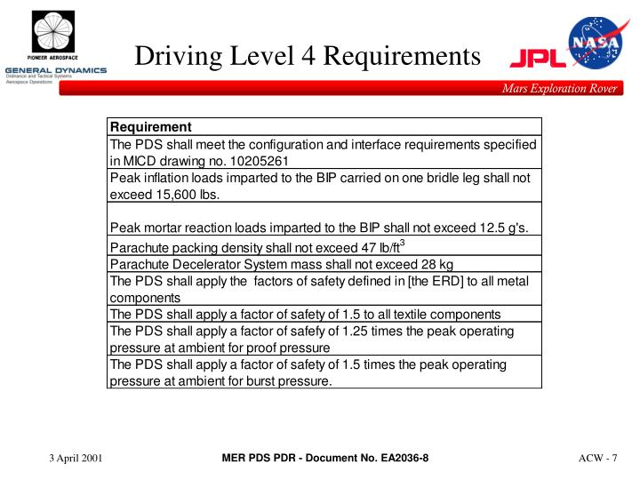 Driving Level 4 Requirements