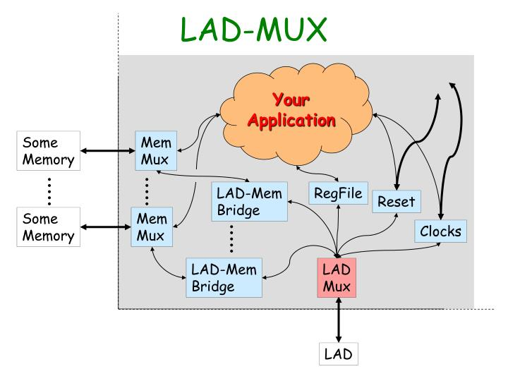 LAD-MUX