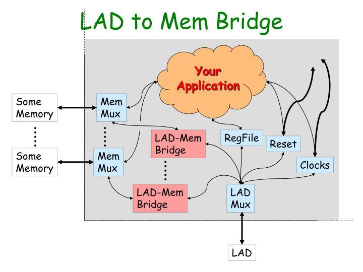 LAD to Mem Bridge