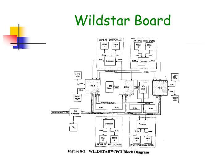 Wildstar Board